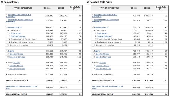 GNPGDPexpenditures3rdquarter2012