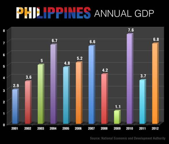 Philippine GDP annual growth from 2001 to 2012. Notice the 3-year growth fluctuation during election seasons of 2004, 2007, and 2010.